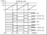 MSP430程序库<十一>定时器TA的PWM输出