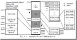 MSP430程序库<十五>Flash控制器