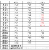 DMA+ADC单通道转换、多通道转换