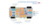 SiC MOSFET在汽车和电源应用有哪些显著优势?