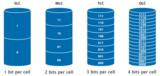 为何说LDPC码不适合工业存储?