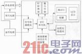 基于STC12C5A60S2的双电源供电智能控制系统设计