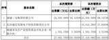 三安光电股东又获70亿元增资,大幅增加现金流