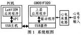 基于C8051F320单片机的低成本心电监护系统设计