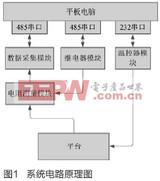 平台加温控制器自动化测试系统