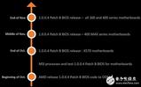 微星宣布主板BIOS升级计划 总体速度提升了大概20%左右