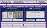 新思科技推出新型嵌入式视觉处理器 可用于ADAS等系统