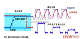 基于矢量网络分析仪与传统采样示波器之间的测量特性比较