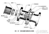 涡轮流量计安装直管段要求