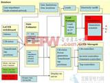 智能电网:NI LabVIEW应用于微网分布式监控系统