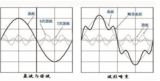 艾德克斯<font color='red'>IT</font>-M7700系列在家电行业谐波模拟的应用