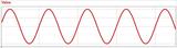 通俗易懂的无源滤波器的时域和频域特性
