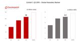 Counterpoint:苹果领跑第三季度TWS 耳机市场