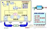 浅析矢量网络分析仪原理