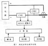 基于虚拟仪器的CO2弧焊分析仪的研制