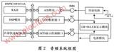 基于DSPIC30F6014A单片机的音频信号分析仪的设计