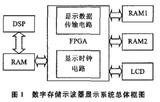 利用FPGA技术和液晶显示器实现的数字存储示波器的显示控制