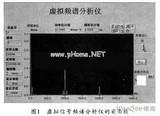 虚拟信号频谱分析仪的设计