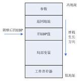 浅析ARM汇编语言子例程设计方法