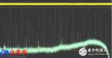 示波器和频谱仪的性能指标对比分析