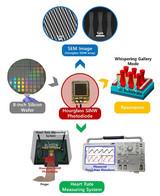 韩国大学研发光上海快三app赚钱—主页-彩经_彩喜欢二极管 可用于自动驾驶激光雷达