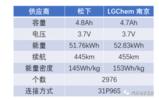 一文分析国产Model 3的电池和11月海外销量