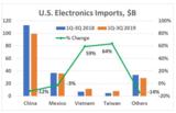中美贸易战况仍在继续,美国仍在遭受挫伤