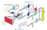 模拟示波器原理框架解析
