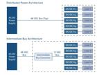 技术文章—FPGA器件的负载点解决方案