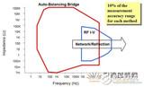 阻抗分析仪的工作原理与测试方法