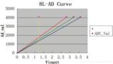 STM8L051之通过ADC1与DMA读取内部参考电压