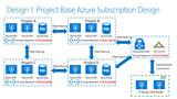 Azure ARM (21) Azure订阅的两种管理模式
