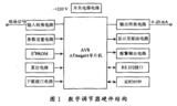如何使用AVR单片机进行<font color='red'>数字</font><font color='red'>PID</font>调节器的设计