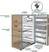 家用电器常见的六种位置和水平传感应用