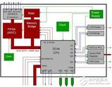 混合信号示波器探测模拟和数字信号详细介绍