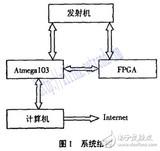 基于FPGA和AVR单片机的自动调谐系的设计