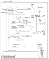 stm8s开发(四) CLOCK的使用:时钟控制