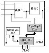 使用SignalTap II逻辑分析仪调试FPGA