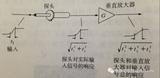 示波器探头的对波形上升沿有哪些影响?