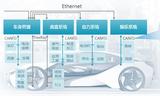 以太网分析、车载总线协议解码、CAN位时间测试3个方面解读