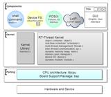 在KEIL下搭建基于 STM32 和 rt-thread 的开发环境