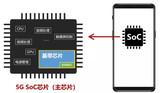 一颗小小的5G芯片,将带来亿万级市场争夺