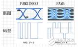 如何测试<font color='red'>PAM4</font>信号