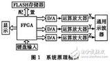 以FPGA为基础的示波器图文显示系统软硬件设计思路与方案