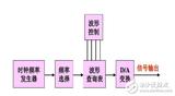 DDS函数信号发生器是什么_DDS函数信号发生器原理及使用方法