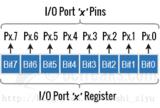 MSP430单片机GPIO编程入门教程