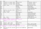 ARM常用汇编指令列表