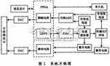 基于89C55和FPGA的最小系统频率特性测试仪