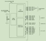 STM32接口中FSMC/FMC难点问题理解