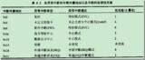 浅析基于ARM的Linux下的系统调用的实现